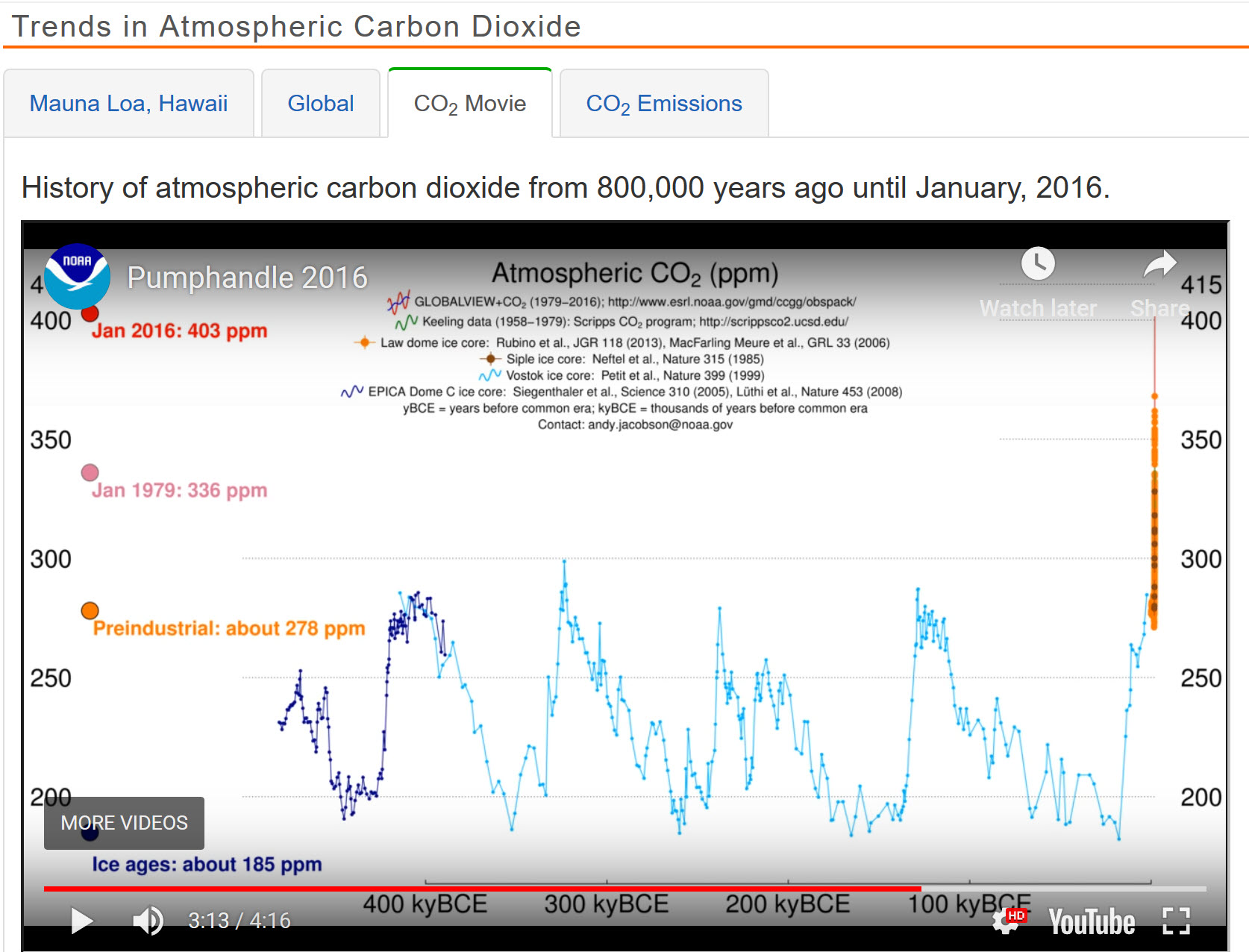 CO2 trends